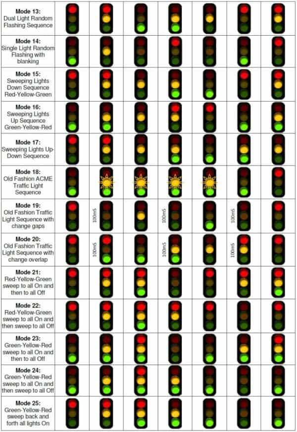 Séquenceur d'alternance des feux tricolores – 220V